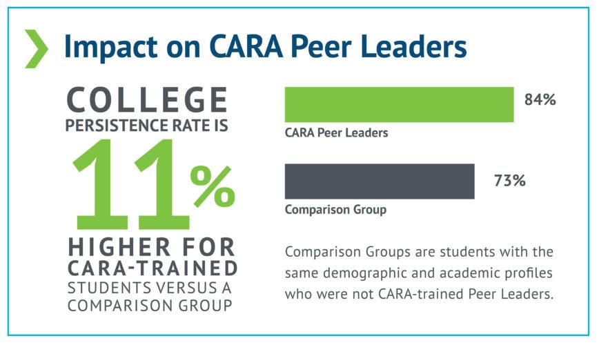 Impact on Peer Leaders